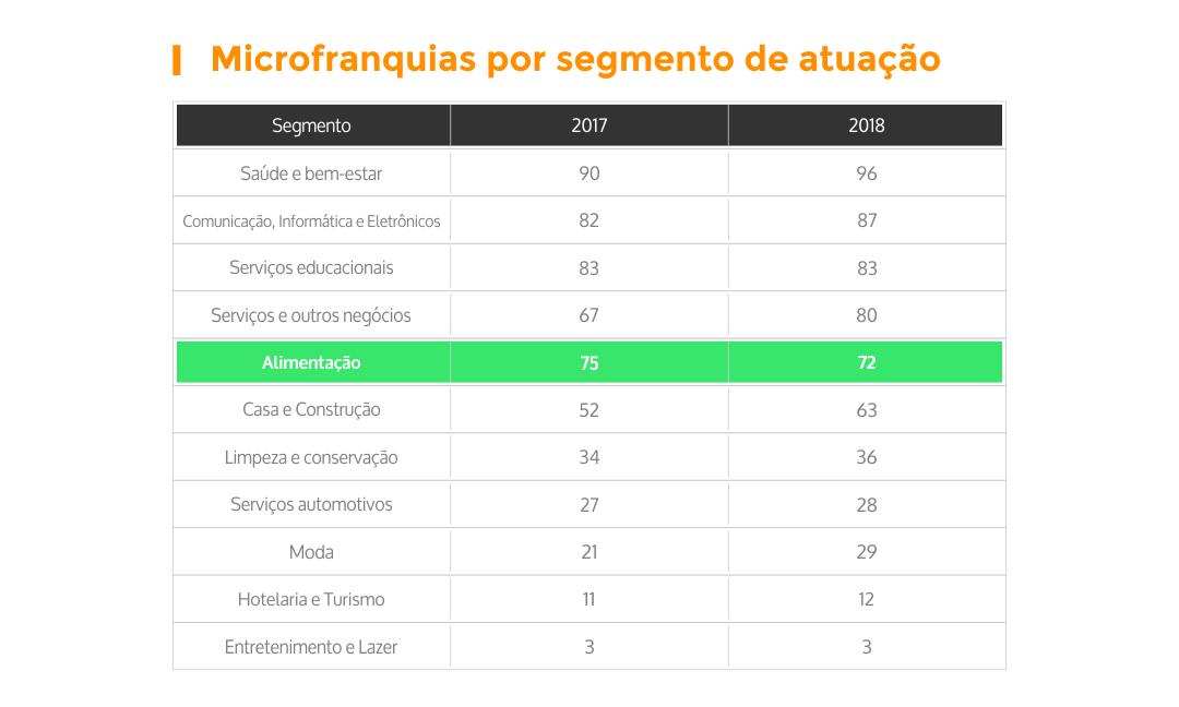 microfranquias-por-segmento-de-atuacao-02