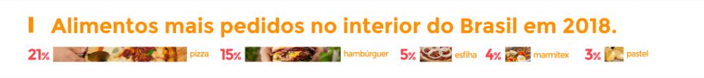 delivery de comida no interior do Brasil-02 (2)