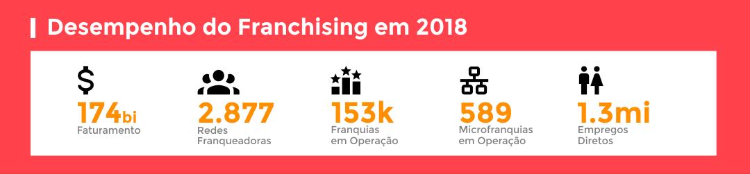 desempenho-do-franching-em-2018