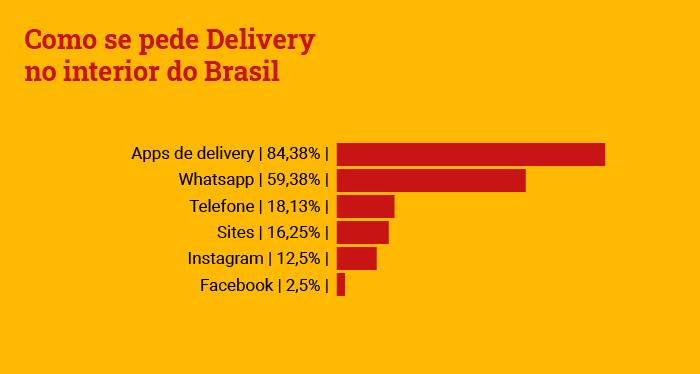 Pesquisa: qual o aplicativo de delivery mais utilizado no interior do Brasil - Delivery Much Blog