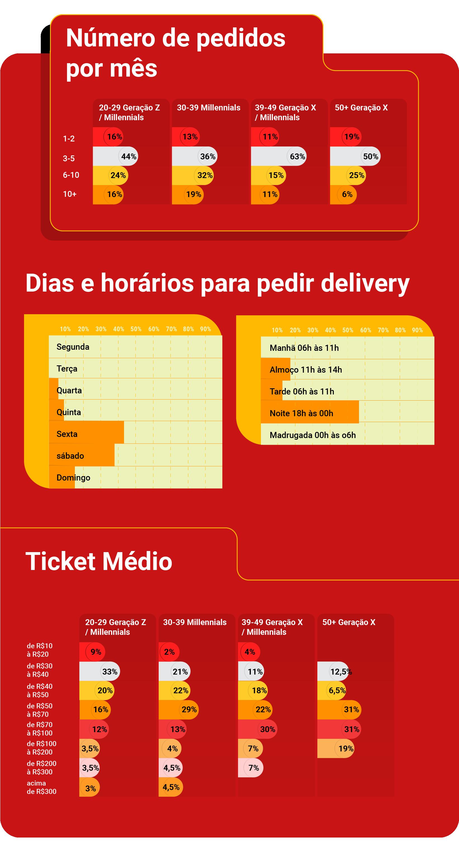 Pesquisa: números do delivery online no Brasil em 2020  - Delivery Much Blog